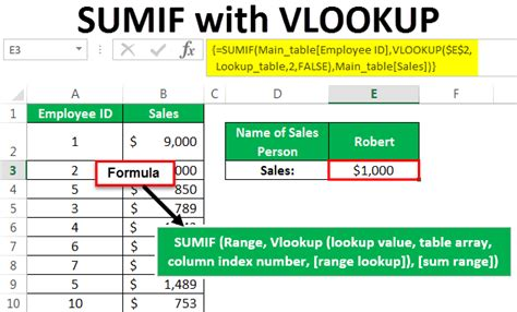 SUMIF With VLOOKUP | Combine SUMIF with VLOOKUP Excel Function