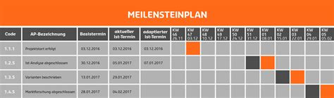 Meilensteinplan - Definition | B2B Manager Glossar