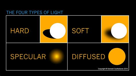What is Hard Light, Soft Light and Diffused light? - YouTube