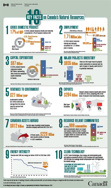 10 Key Facts on Canada's Natural Resources   Natural