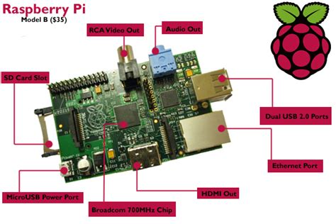 Raspberry Pi $25 Computer Goes On Sale   Trusted Reviews