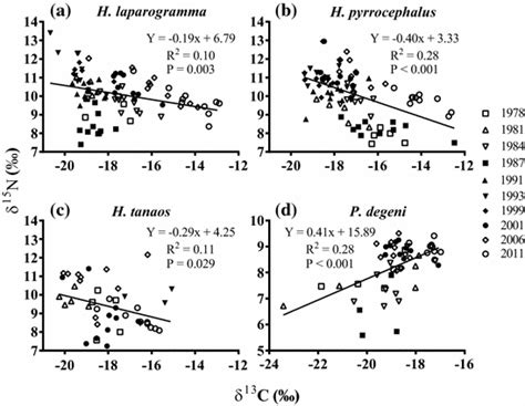 Changing ecology of Lake Victoria cichlids and their