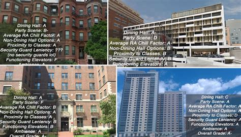 A Definitive and Brutally Honest Ranking of All BU Housing